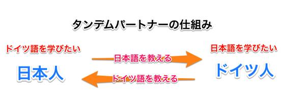 70fd225a0cf55027b36b19b433573537 日本語を教えてドイツ語が話せるようになる勉強法!タンデムパートナーの見つけ方