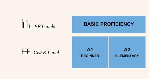 efset result glance2 わずか15分で海外の大学留学に必要な英語力を調べる方法!EFSETを受けてみた!