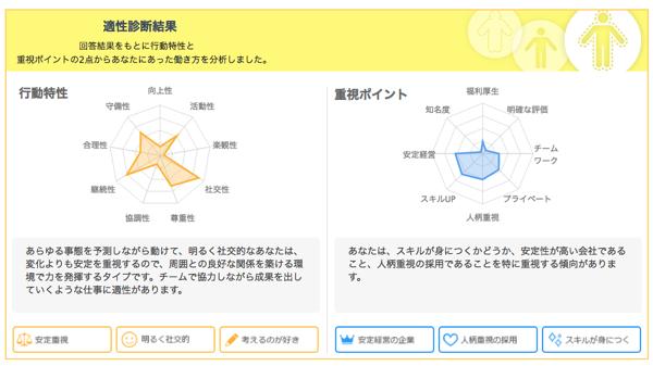 meeta tekisei どんな仕事が向いてるか分からない!30秒適正診断ためしてみた結果……
