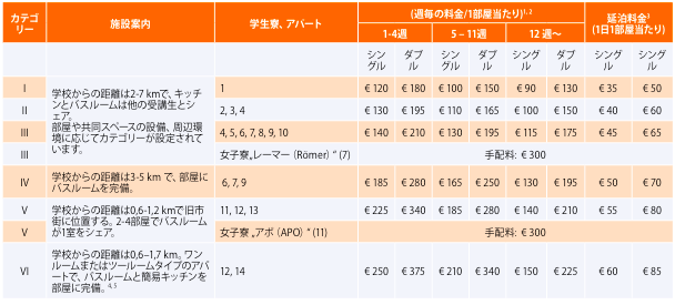 Fuu Heidelberg price 【F+U academy of languages】Heidelberg校の宿泊施設に関して